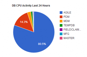 ColdFusion, Google Pie Chart